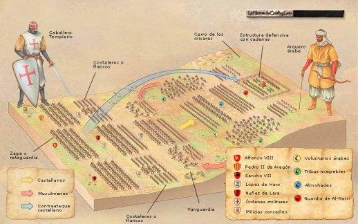 Disposición de tropas durante la batalla de las Navas de Tolosa